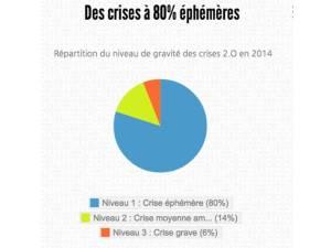 Crise éphémère