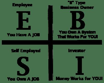 Teori Investasi Based Cashflow Quadrant