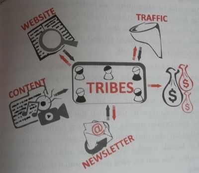 Bisnis Internet Model Tribes