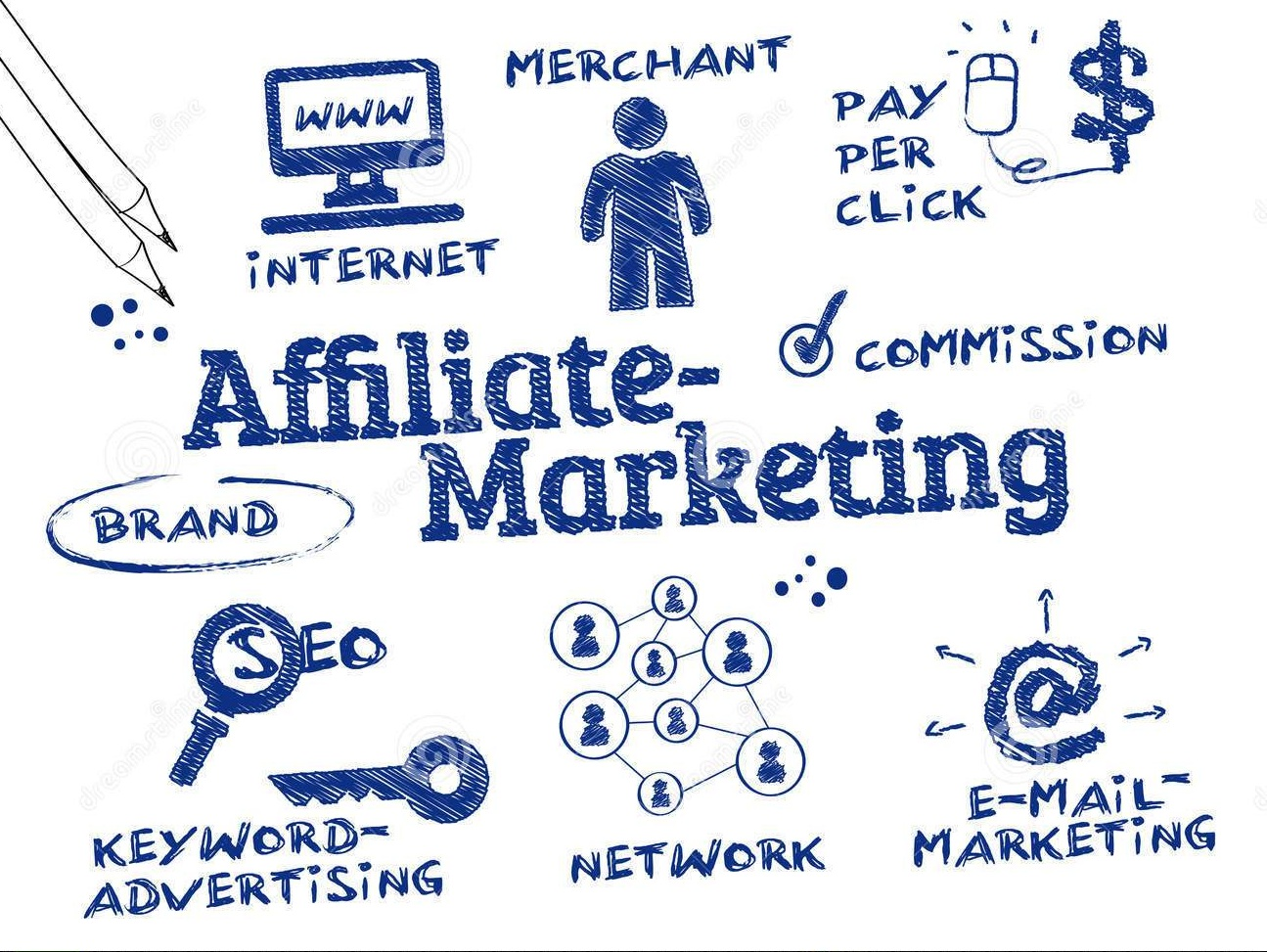 Image result for Types of Publisher in affiliate marketing