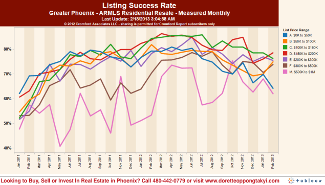 Chances of successfully selling your home in Phoenix based on your price range