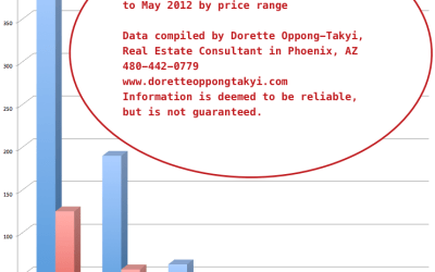 Phoenix Real Estate Market Update for the month of May 2013