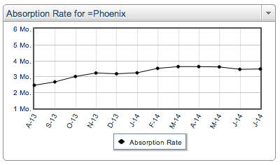 Phoenix Real Estate Market still a Seller's Market in July 2014