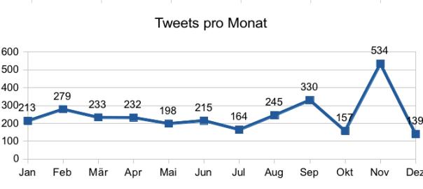 Tweets pro Monat 2010