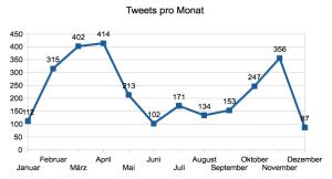 Tweets pro Monat 2011