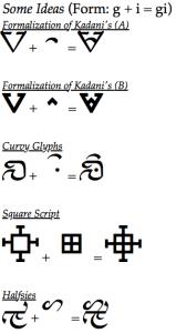 Five orthographic proposals for Kenakoliku.