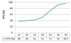 Figure 2: NIPS PPV