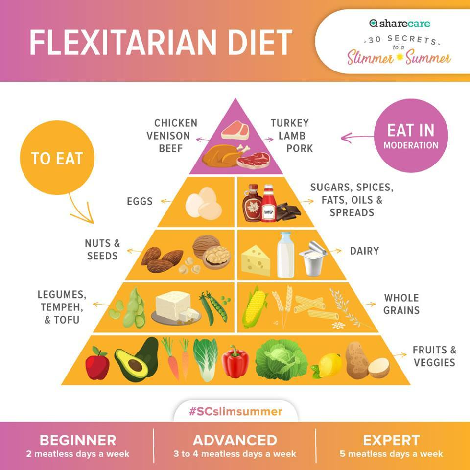 How to Eat a Flexitarian Diet