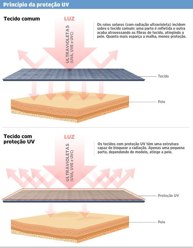 roupa-tecido-protecao-UV