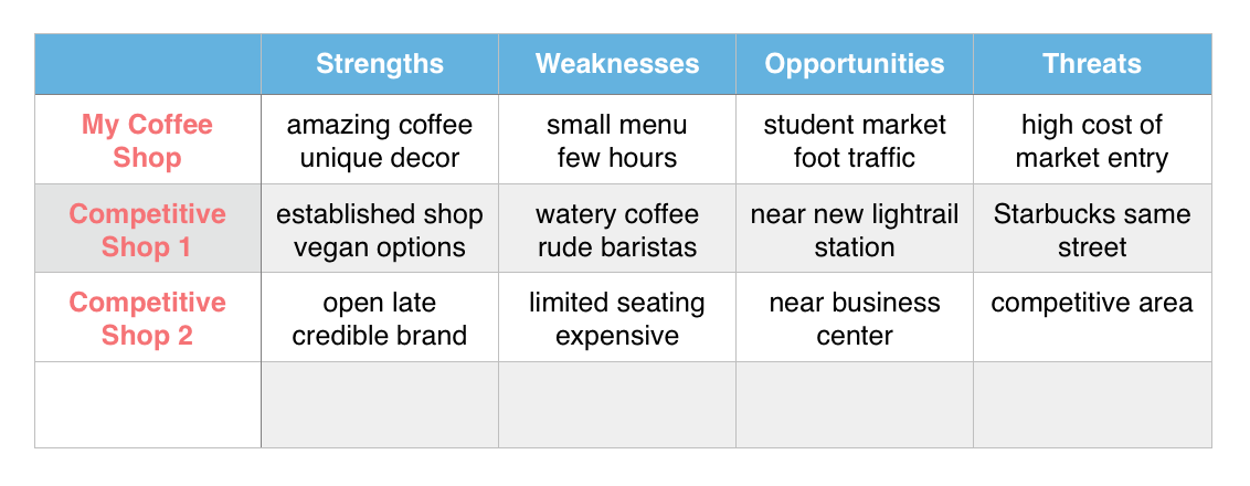 Coffee Shop Business Plan Competitive Analysis DreamaLatte – Competitive Analysis