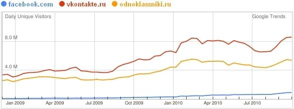 facebook vkontakte odnoklassniki russia 2010
