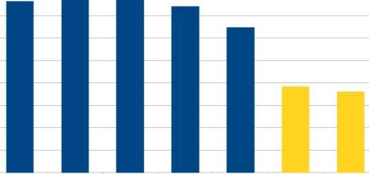 website visits by days of veek