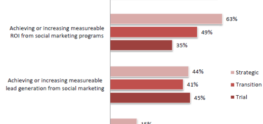 social-media-roi-cmo-priorities
