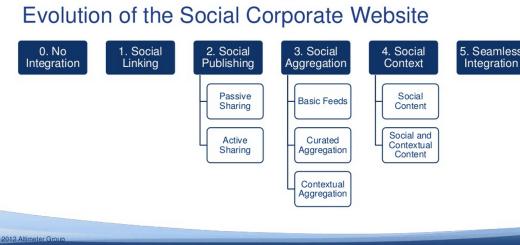evolution-of-social-corporate-website