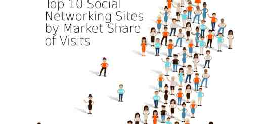 top 10 social networking sites by market share of visits