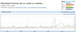 web search volume alcohol