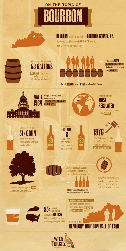 Wild Turkey 505x1000 Bourbon Infographic from Wild Turkey