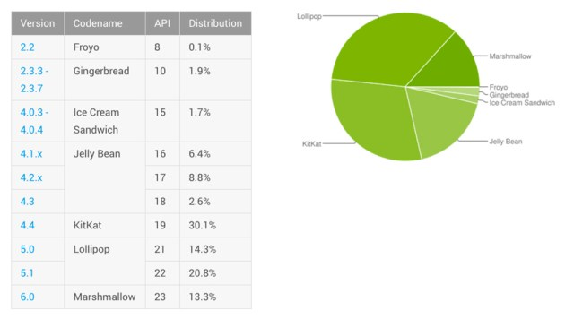 android distribution july 2016