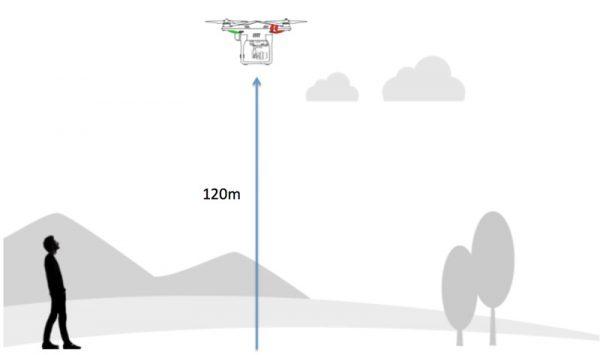 Maximaal 120m hoog vliegen met drone