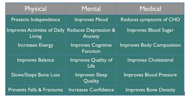 Benefits of Strength