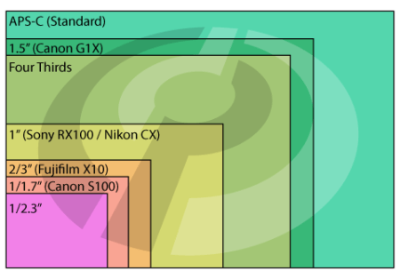 Sensor-Sizes