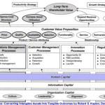 L'entreprise 2.0 pour développer le capital humain au service de la stratégie