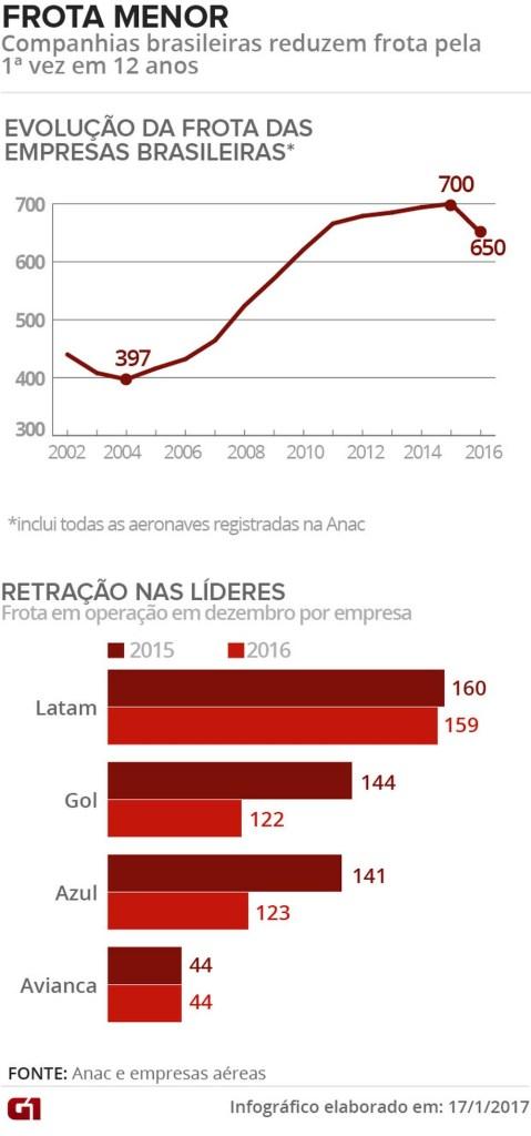 Redução de frota das companhias aéreas brasileiras (Foto: Arte/G1)
