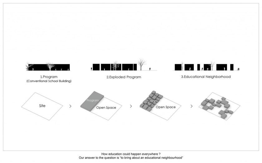 complejo-educativo-noormobin-el-barrio-como-espacio-de-aprendizaje-08