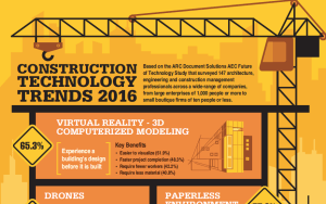 ARC_constructiontrends