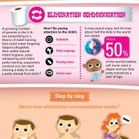 Infographic: The Straight Poop & Musings on toilet training
