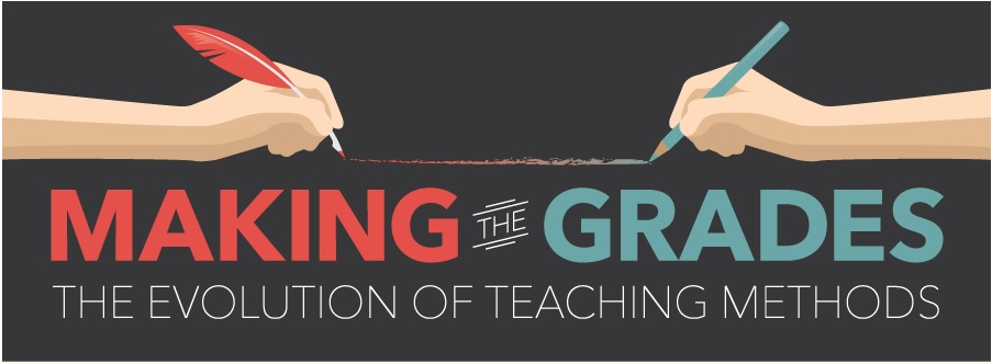 header of making the grades infographic