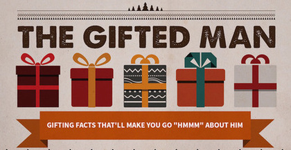 thumbnail image for what men do with gifts infographic