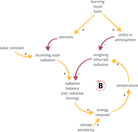 The basic planetary energy balancing loop, with the burning of fossil fuels forcing the temperature to change