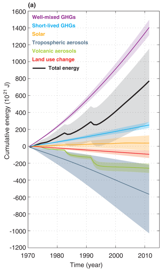 The Earth's energy budget from 1970 to 2011. Cumulative energy flux (in zettaJoules!) into the Earth system from well-mixed and short-lived greenhouse gases, solar forcing, changes in tropospheric aerosol forcing, volcanic forcing and surface albedo, (relative to 1860–1879) are shown by the coloured lines and these are added to give the cumulative energy inflow (black; including black carbon on snow and combined contrails and contrail induced cirrus, not shown separately).
