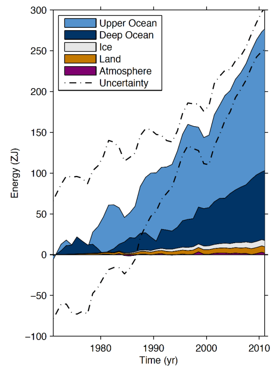 (Box 3.1 Fig 1) Plot of energy accumulation in ZJ (1 ZJ = 1021 J) within distinct components of Earth's climate system relative to 1971 and from 1971–2010 unless otherwise indicated. See text for data sources. Ocean warming (heat content change) dominates, with the upper ocean (light blue, above 700 m) contributing more than the deep ocean (dark blue, below 700 m; including below 2000 m estimates starting from 1992). Ice melt (light grey; for glaciers and ice caps, Greenland and Antarctic ice sheet estimates starting from 1992, and Arctic sea ice estimate from 1979–2008); continental (land) warming (orange); and atmospheric warming (purple; estimate starting from 1979) make smaller contributions. Uncertainty in the ocean estimate also dominates the total uncertainty (dot-dashed lines about the error from all five components at 90% confidence intervals).