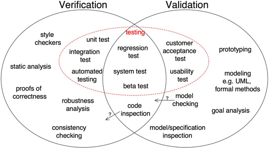 The difference between Verification and Validation