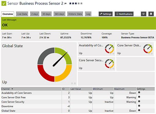 Paessler amplía su capacidad de monitoreo con sensor para procesos de negocios