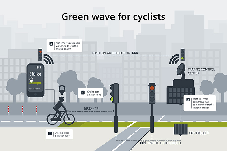 Green Wave for Cyclists