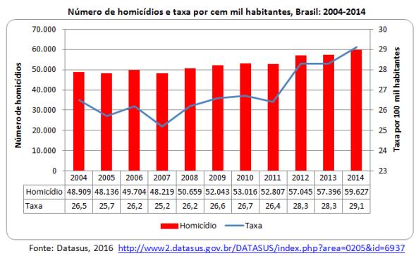 número de homicídios e taxa por cem mil habitantes