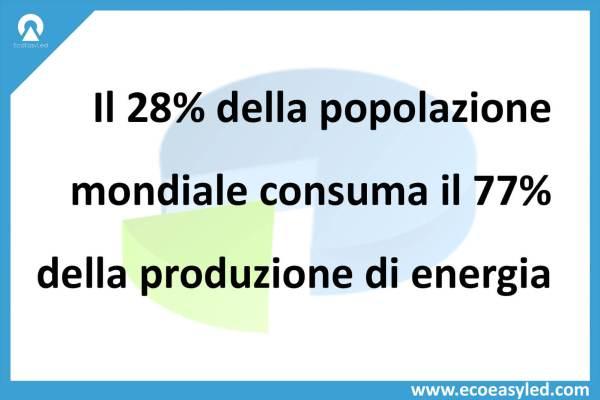 28% popolazione consuma il 77%