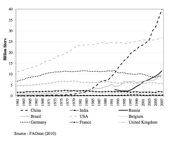 Beer Consumption in the World, 1961-2007
