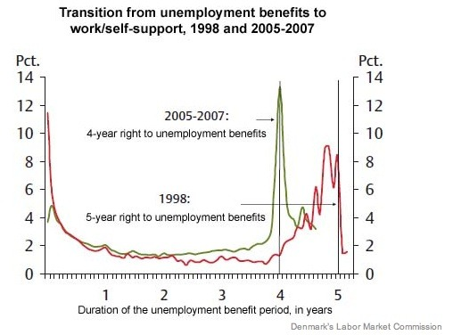 Just before unemployment benefits expire, joblessness decreases.