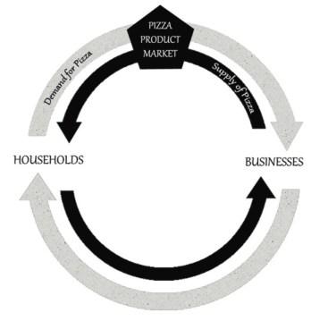 Circular Flow Product Markets