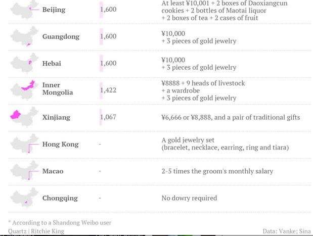 Marriage Markets..Bride Prices 2 from Quartz