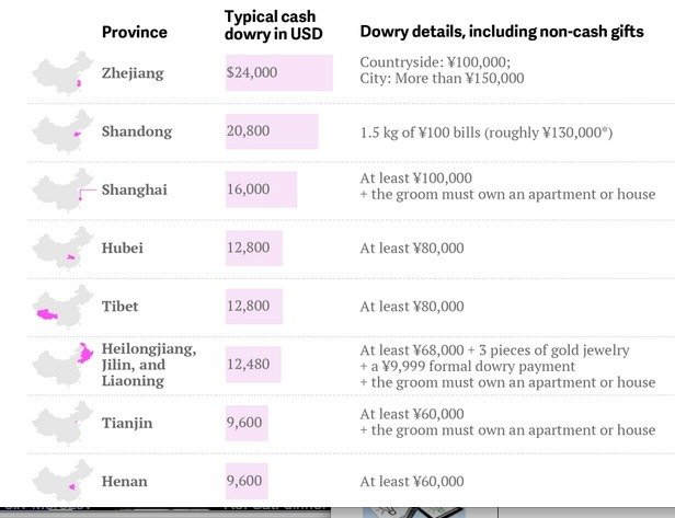 Marriage Markets..Chinese Bride Prices from Quartz