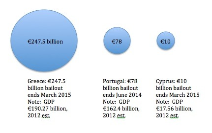 Eurozone bailouts