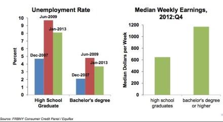 Human Capital degree benefits