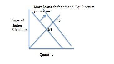 Human Capital demand and supply