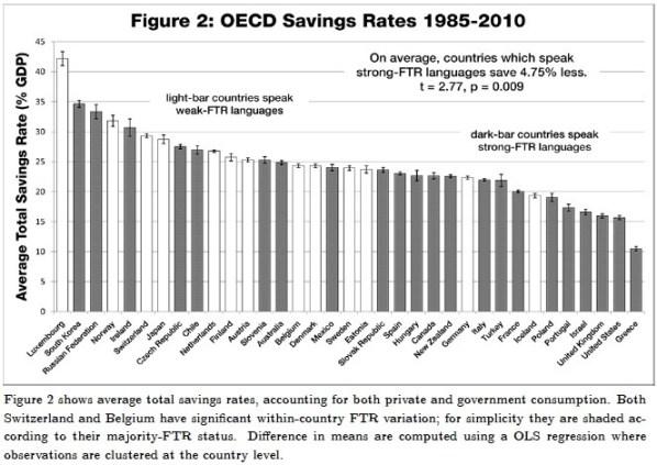 Behavioral Economics-Savings and Language Keith Chen