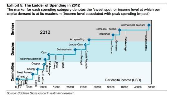 From: Goildman Sachs. The consumer spending ladder of an emerging market nation.